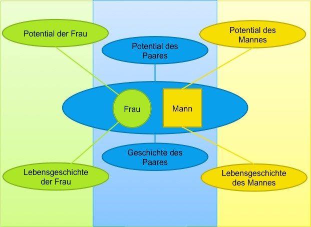 In Beziehung sein - Beziehungsintegrationsprozess (BIP) und wachstumsorientierte Aufstellungsarbeit